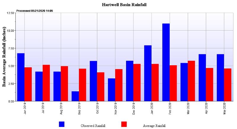 Name:  HartwellRainfall799.jpg Views: 289 Size:  117.8 KB